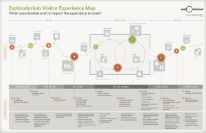customer-journey-map-exploratorium