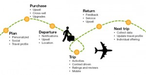 customer-journey-map-flight