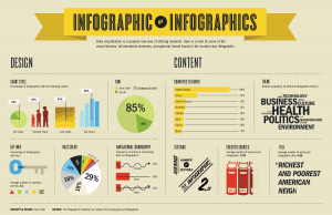 An infographic about infographics designed by Ivan Cash (http://cashstudios.co/Infographic-of-Infographics)